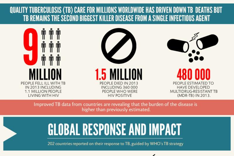 Lancement du rapport mondial 2014 de l'OMS  sur la tuberculose